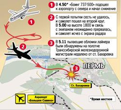Схема падения Боинга 737 в Перми.