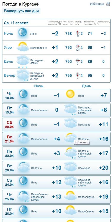 Прогноз погоды в Кургане - погода в Кургане (Россия