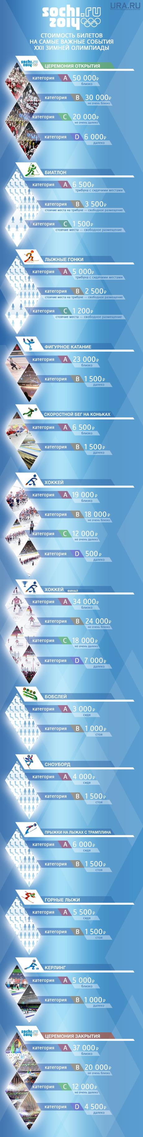 Второй этап продажи билетов на Олимпиаду в Сочи — старт в 12:00 по ...