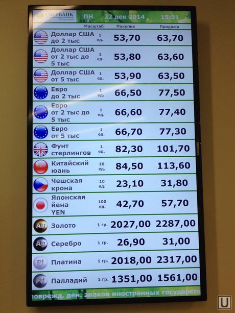 Курсы валют Сбербанка России Курс доллара, евро в