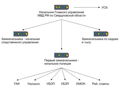 Новая схема ГУВД Свердловской области.