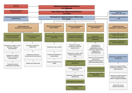 структура правительства